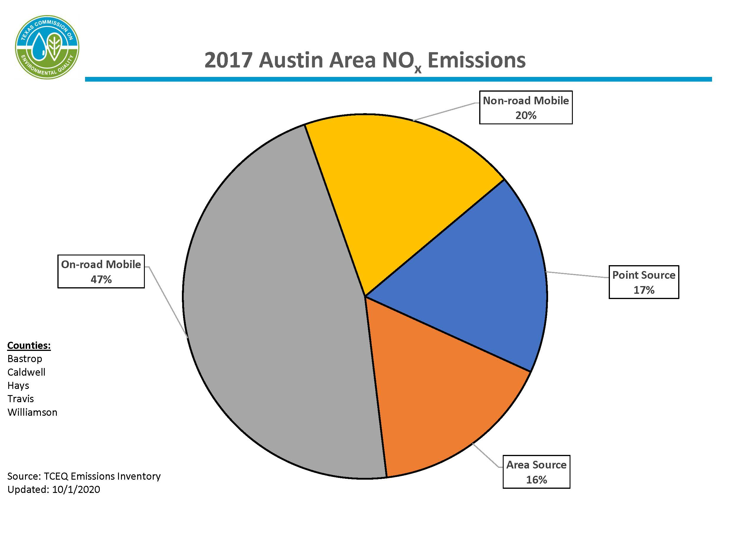 This chart represents calendar year 2017 nitrogen oxide emissions for the Austin area. The Austin area includes Bastrop, Caldwell, Hays, Travis, and Williamson counties. 67 percent of emissions are from mobile sources, 17 percent of  emissions are from point sources, and 16 percent of emissions are from area sources.