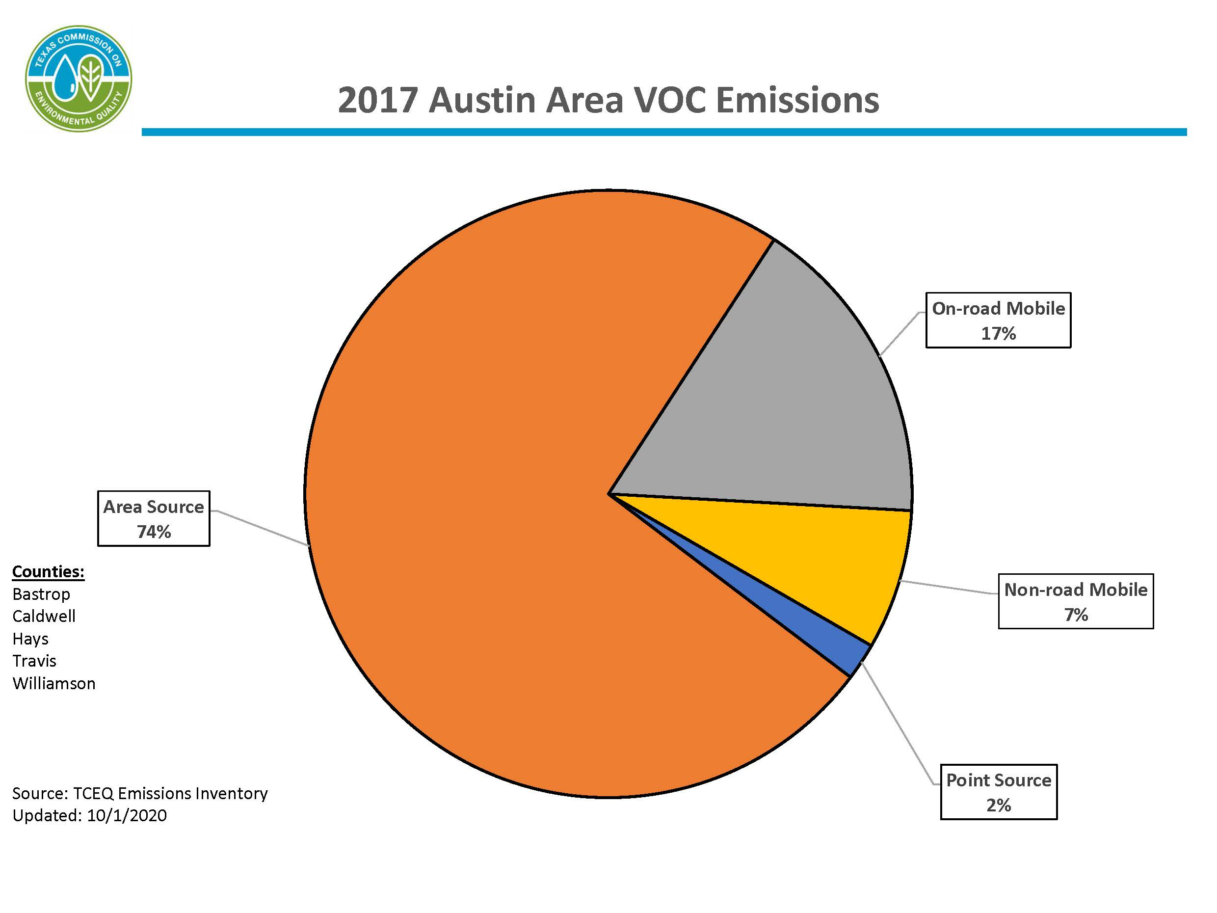 This chart represents calendar year 2017 volatile organic compound emissions for the Austin area. The Austin area includes Bastrop, Caldwell, Hays, Travis, and Williamson counties. 74 percent of emissions are from area sources, 24 percent of emissions are from mobile sources, and 2 percent of emissions are from point sources.