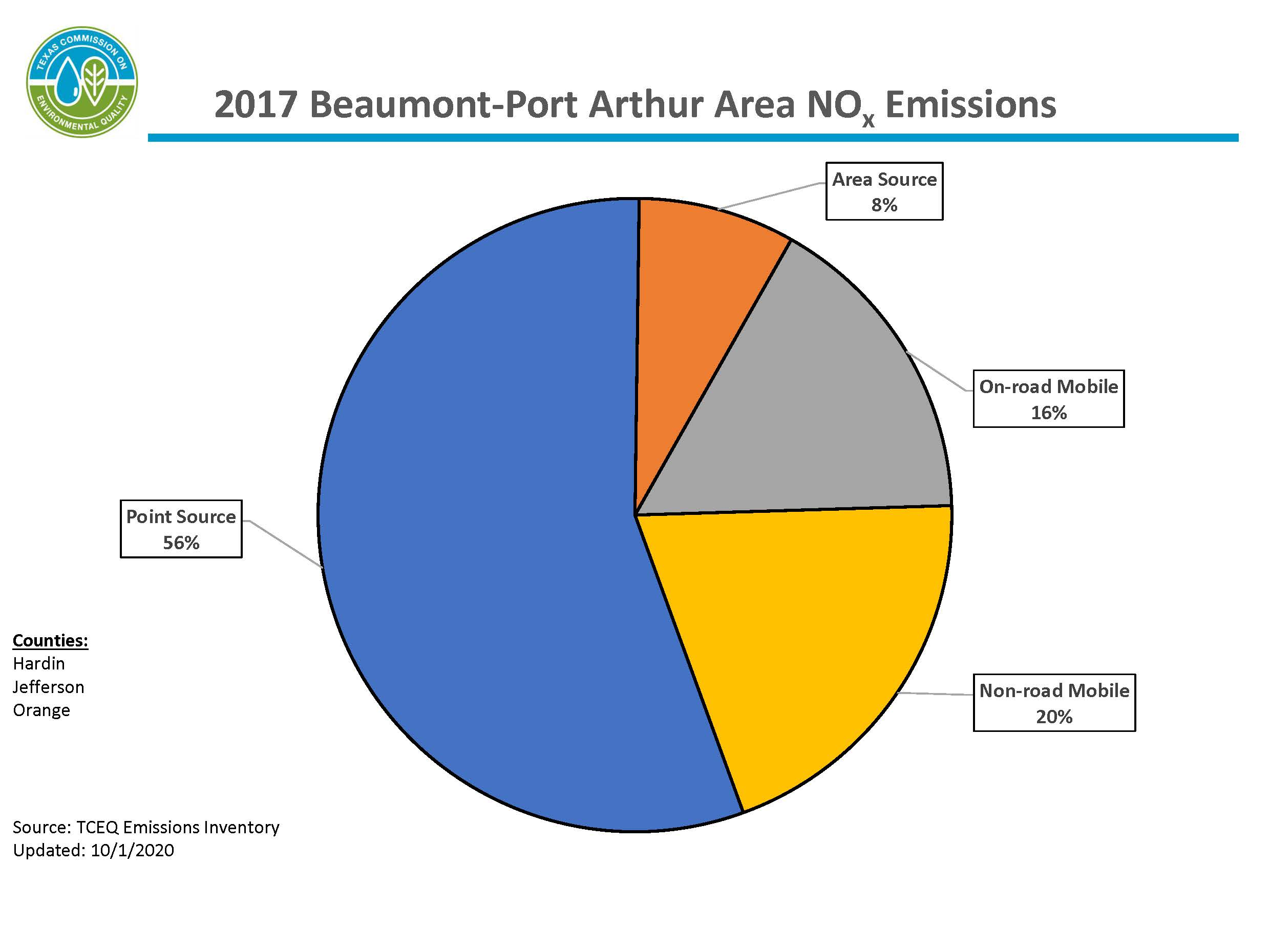 This chart represents calendar year 2017 nitrogen oxide emissions for the Beaumont-Port Arthur area. The Beaumont-Port Arthur area includes Hardin, Jefferson, and Orange counties. 58 percent of emissions are from point sources, 34 percent of emissions are from mobile sources, and 8 percent of emissions are from area sources.