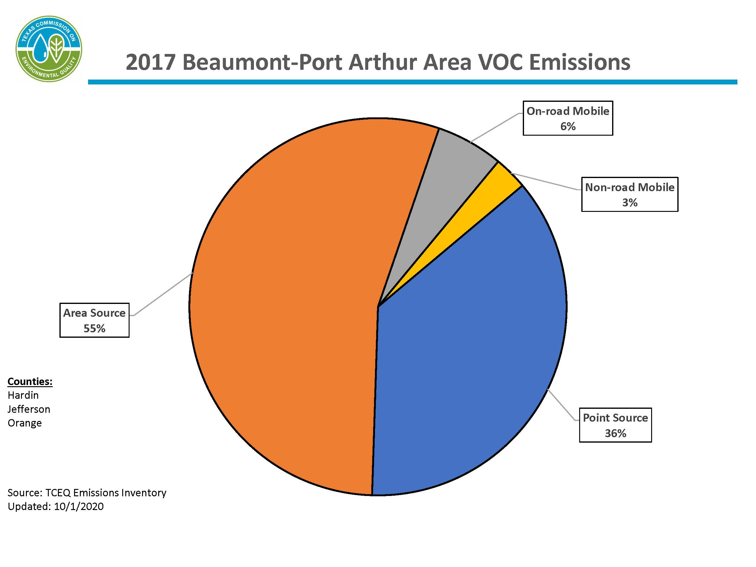 2017 Beaumont-Port Arthur VOC Emissions