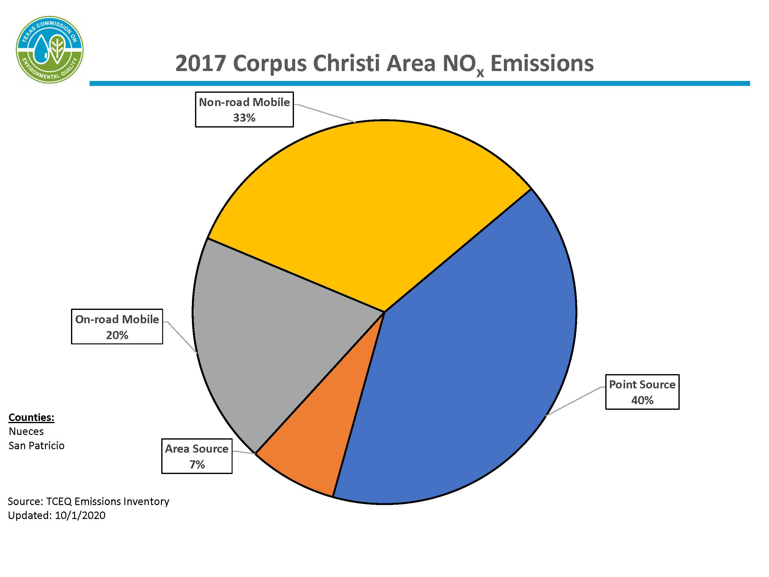 This chart represents calendar year 2017 nitrogen oxide emissions for the Corpus Christi area. The Corpus Christi area includes Nueces and San Patricio counties. 51 percent of emissions are from mobile sources, 41 percent of emissions are from point sources, and 8 percent of emissions are from area sources.