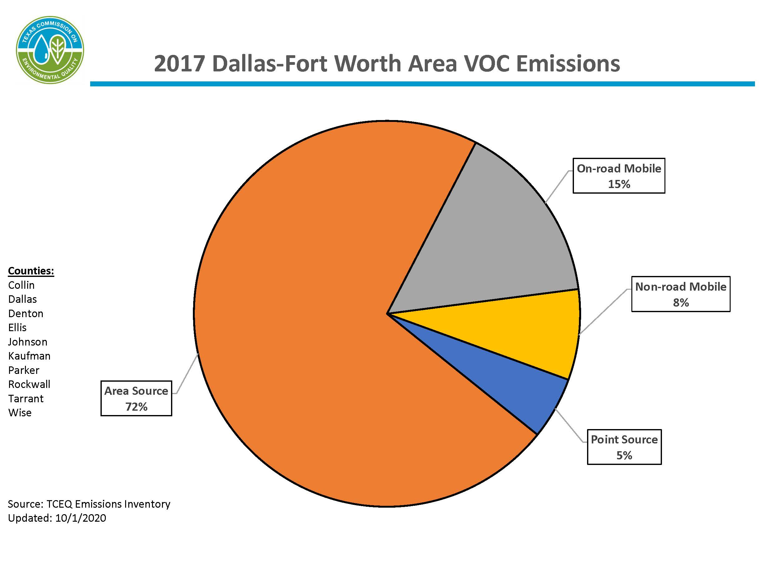 This chart represents calendar year 2017 volatile organic compound emissions for the 10-county Dallas-Fort Worth area. The DFW area includes Collin, Dallas, Denton, Ellis, Johnson, Kaufman, Parker, Rockwall, Tarrant, and Wise counties. 71 percent of emissions are from area sources, 24 percent of emissions are from mobile sources, and 5 percent of emissions are from point sources.