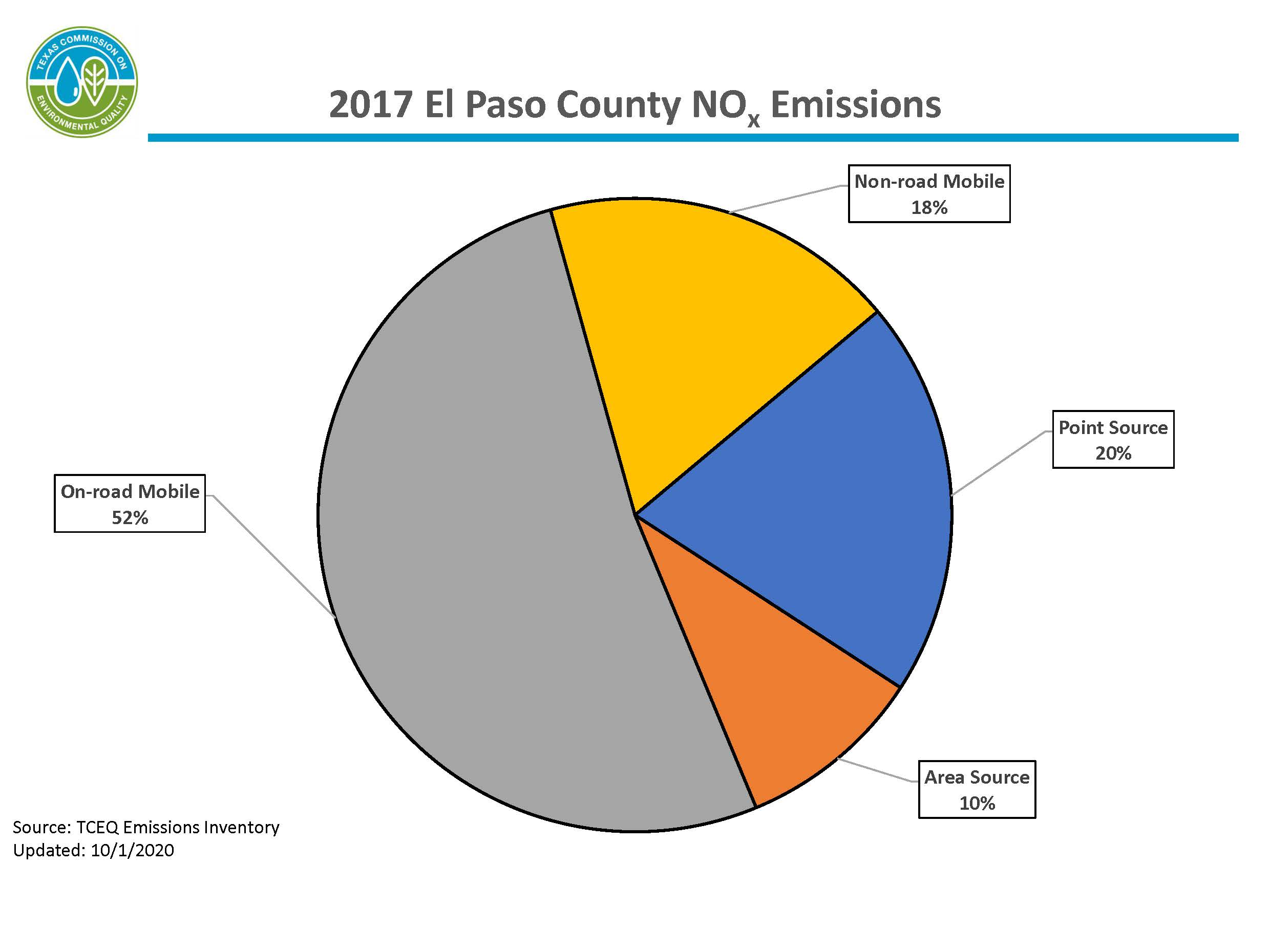 This chart represents calendar year 2017 nitrogen oxide emissions for El Paso County. 71 percent of emissions are from mobile sources, 20 percent of emissions are from point sources, and 9 percent of emissions are from area sources.