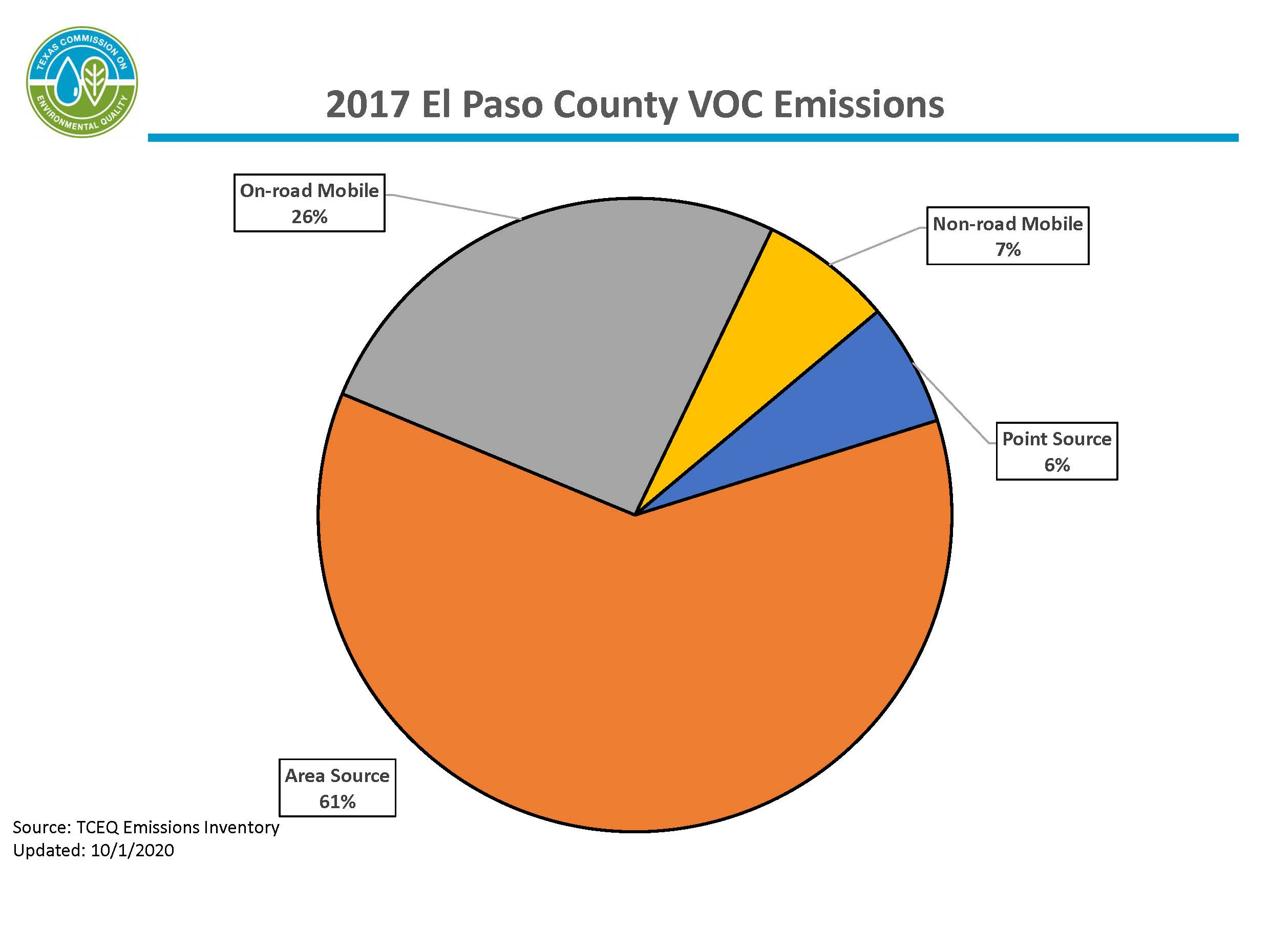 This chart represents calendar year 2017 volatile organic compound emissions for El Paso County. 61 percent of emissions are from area sources, 33 percent of emissions are from mobile sources, and 6 percent of emissions are from point sources.