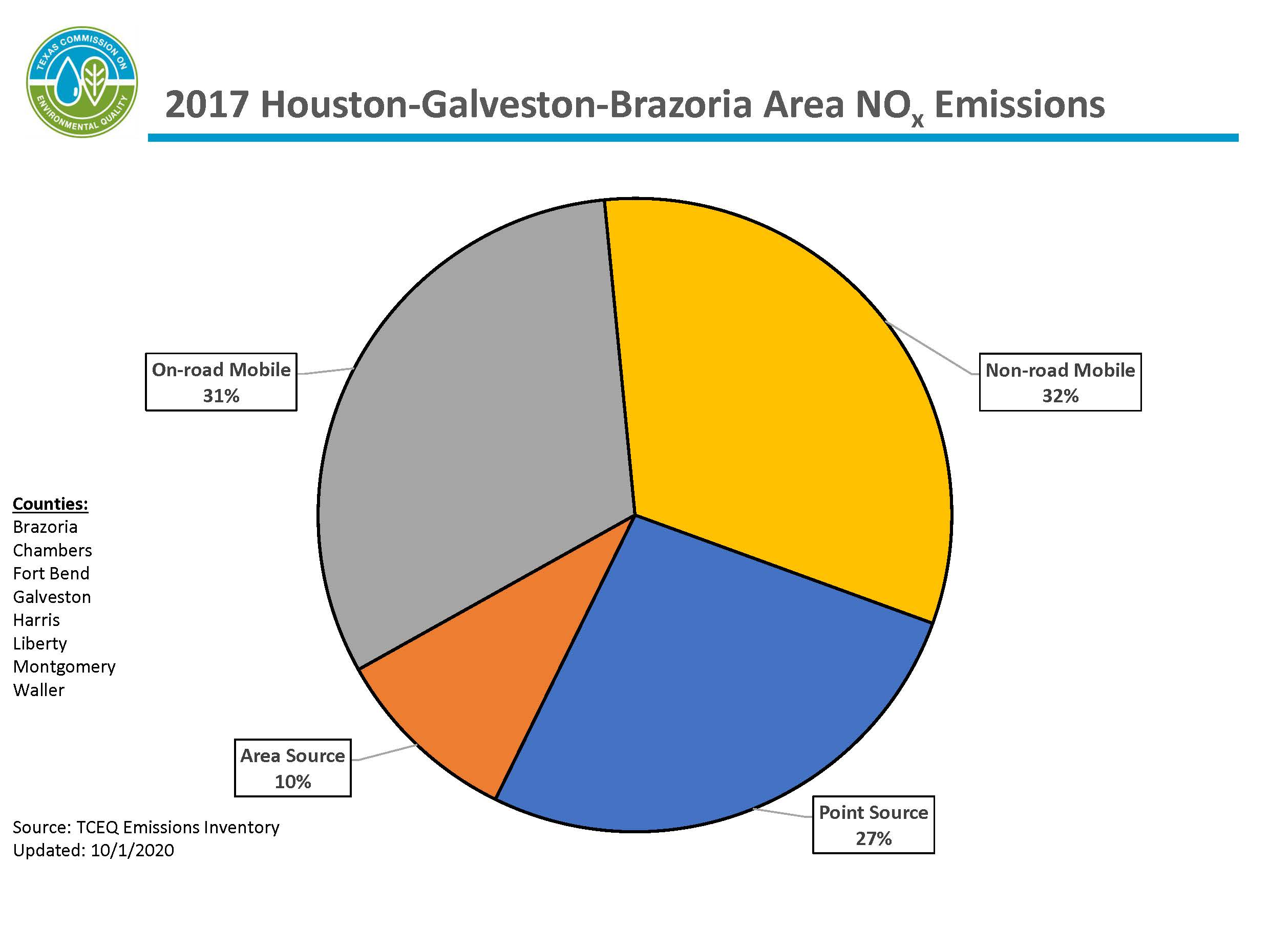 This chart represents calendar year 2017 nitrogen oxide emissions for the eight-county Houston-Galveston-Brazoria area. The HGB area includes Brazoria, Chambers, Fort Bend, Galveston, Harris, Liberty, Montgomery, and Waller counties. 62 percent of emissions are from mobile sources, 28 percent of emissions are from point sources, and 10 percent of emissions are from area sources.