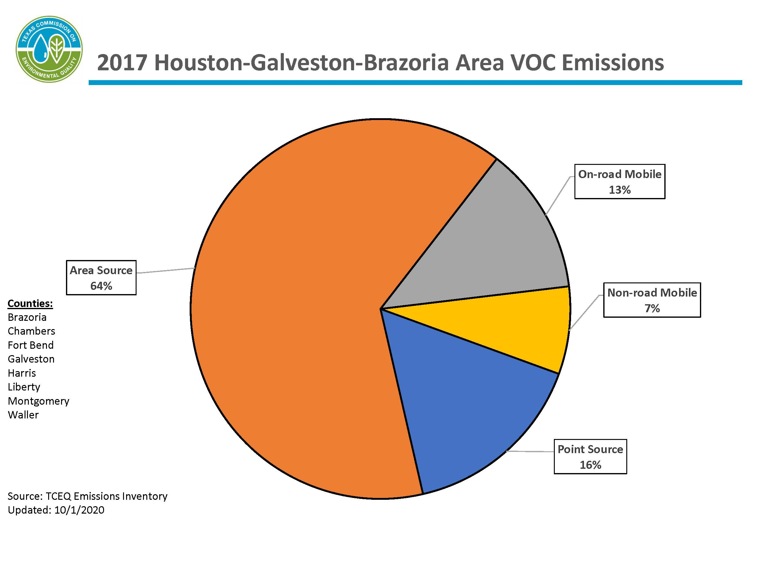 This chart represents calendar year 2017 volatile organic compound emissions for the eight-county Houston-Galveston-Brazoria area. The HGB area includes Brazoria, Chambers, Fort Bend, Galveston, Harris, Liberty, Montgomery, and Waller counties. 64 percent of emissions are from area sources, 20 percent of emissions are from mobile sources, and 16 percent of emissions are from point sources.