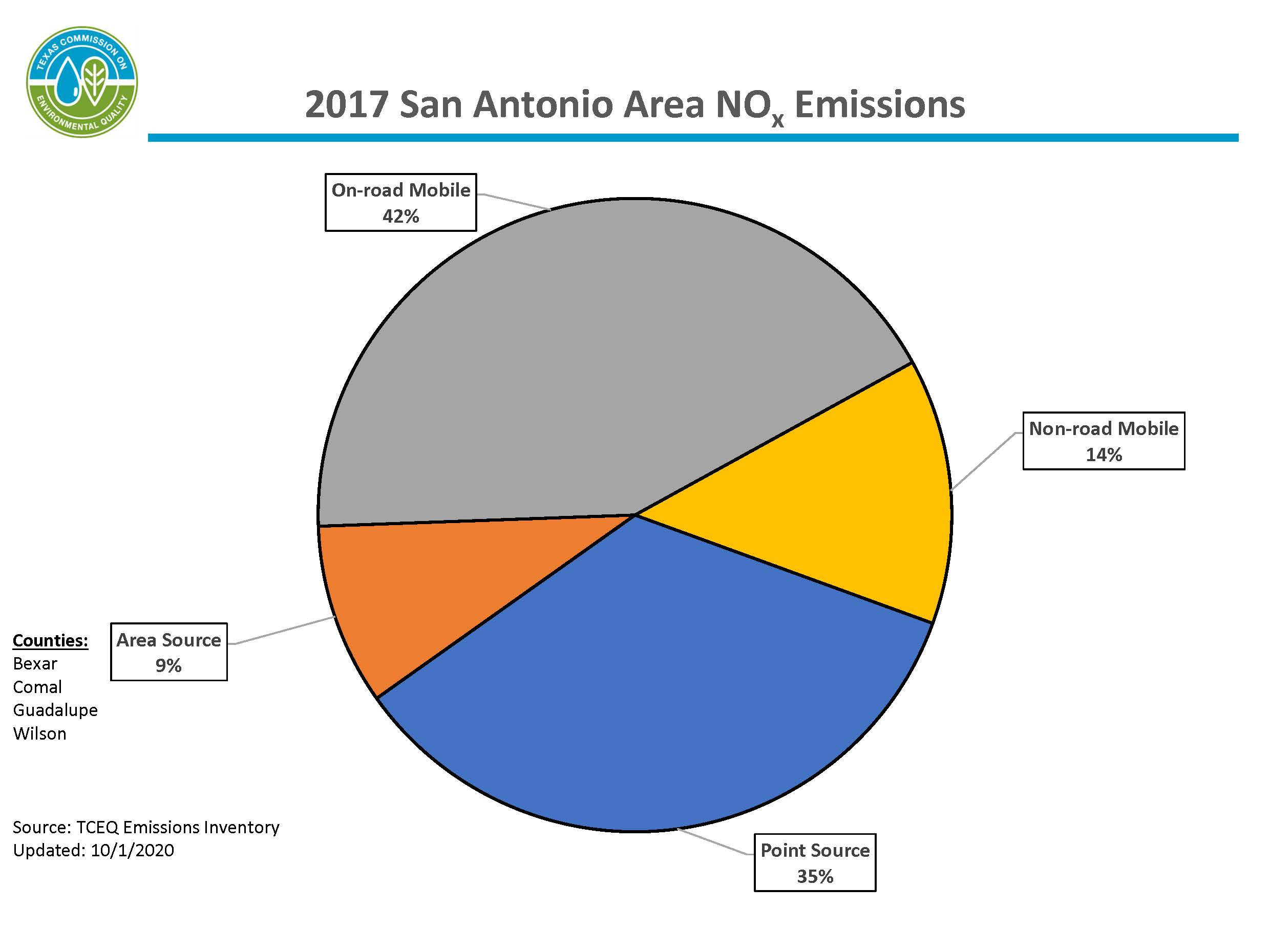 This chart represents calendar year 2017 nitrogen oxide emissions for the four-county San Antonio area. The San Antonio area includes Bexar, Comal, Guadalupe, and Wilson counties. 57 percent of emissions are from mobile sources, 34 percent of emissions are from point sources, and 9 percent of emissions are from area sources.