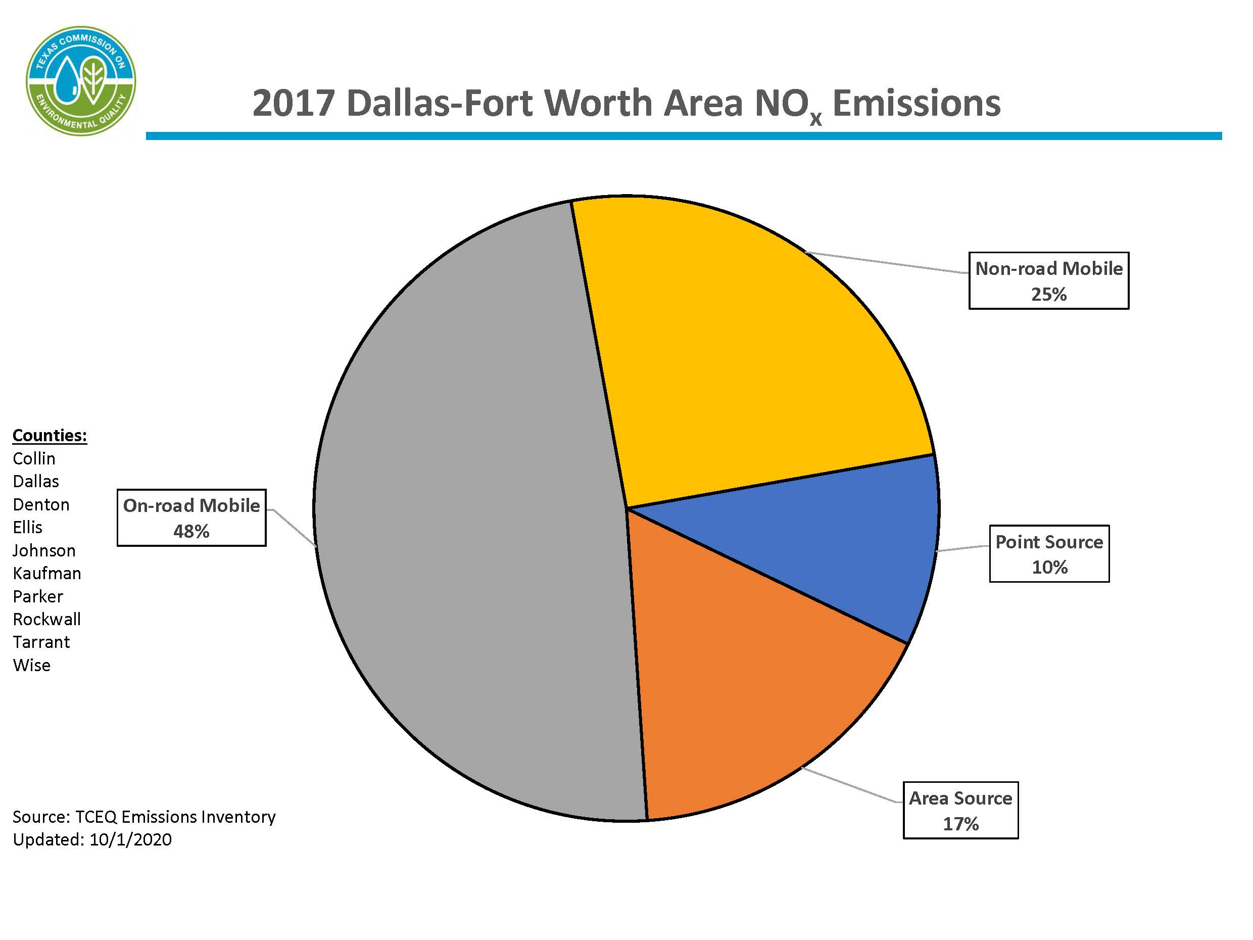 This chart represents calendar year 2017 nitrogen oxide emissions for the 10-county Dallas-Fort Worth area. The DFW area includes Collin, Dallas, Denton, Ellis, Johnson, Kaufman, Parker, Rockwall, Tarrant, and Wise counties. 75 percent of emissions are from mobile sources, 16 percent of emissions are from area sources, and 9 percent of emissions are from point sources.