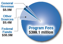 Breakdown of TCEQ revenue: program fees $399.1 million; federal funds $38.9 million; general revenue $8.9 million; other sources $9.4 million