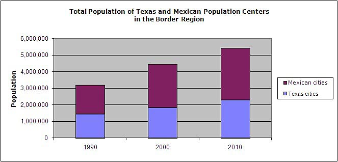 Chart showing total population in sister cities along the Texas-Mexico border