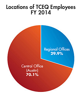 Locations of TCEQ Employees-FY 2014 pie chart