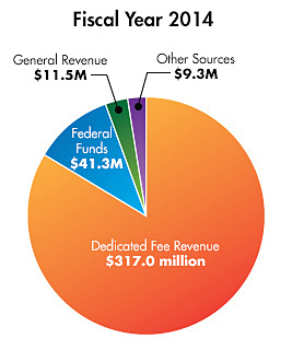 Fiscal Year 2014 pie chart