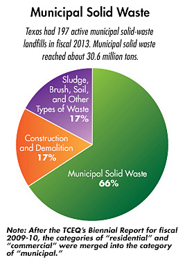 Municipal Solid Waste pie chart