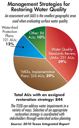 Management Strategies for Restoring Water Quality pie chart