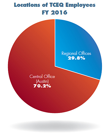 Locations of TCEQ Employees FY-2016 Pie Chart. Regional Offices 29.8% and Central Office (Austin) 70.2%.