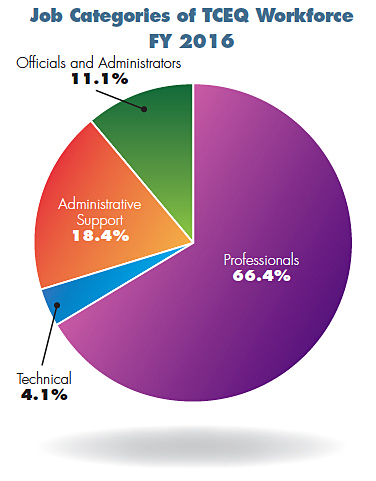 Job Categories of TCEQ Workforce FY-2016 Pie Chart. Professionals 66.4%, Technical 4.1% and Officials and Administrators 11.1%.