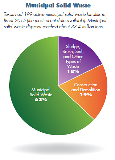Municipal Solid Waste Pie Chart. Texas had 199 active municipal solid waste landfills in fiscal 2015 (the most recent data available). Municipal solid waste disposal reached about 33.4 million tons. Sludge, Brush, Soil, and Other Types of Waste 18%, Construction and Demolition 19% and Municipal Solid Waste 63%.