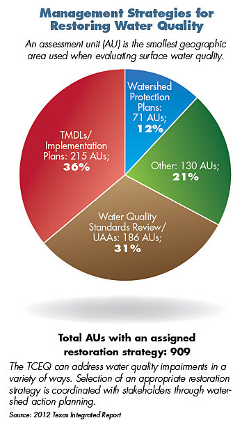 Management Strategies for Restoring Water Quality Pie Chart. An assessment unit (AU) is the smallest geographic area used when evaluating surface water quality. Watershed Protection Plans: 71 AUs; 12%, Other: 130 AUs; 21%, Water Quality Standards Review/UAAs: 186 AUs; 31% and TMDLs/Implementation Plans: 215 AUs; 36%. Total AUs with an assigned restoration strategy: 909.