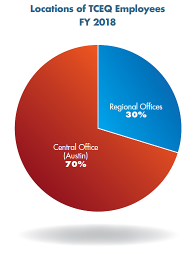 Pie chart: Locations of TCEQ Employees. Regional Offices 30%, and Central Office (Austin) 70%.