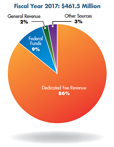 Pie chart: Fiscal Year 2017: $461.5 Million. Dedicated Fee Revenue 86%, Federal Funds 9%, General Revenue 2%, and Other Sources 3%.