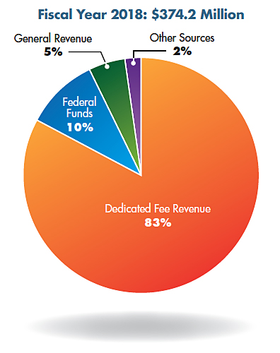 Pie chart: Fiscal Year 2018: $374.2 Million. Dedicated Fee Revenue 83%, Federal Funds 10%, General Revenue 5%, and Other Sources 2%.