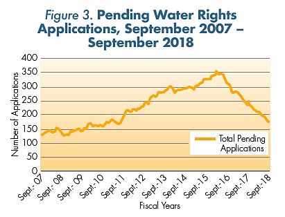 Figure 3. Pending Water Rights Applications, September 2007 –September 2018.