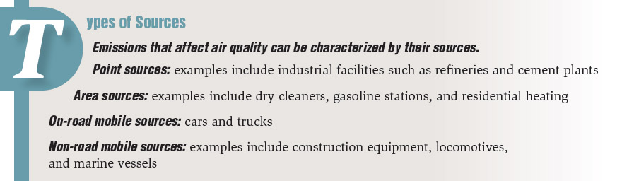 Types of Sources. Emissions that affect air quality can be characterized by their sources. Point sources: examples include industrial facilities such as refineries and cement plants. Area sources: examples include dry cleaners, gasoline stations, and residential heating. On-road mobile sources: cars and trucks. Non-road mobile sources: examples include construction equipment, locomotives, and marine vessels.