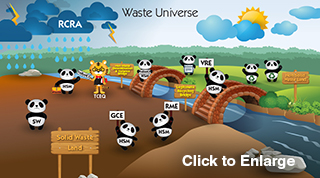 A cartoon diagram using Pandas to illustrate the Waste Universe under the Resource Conservation and Recovery Act (RCRA). It shows how hazardous secondary material (HSM) generators can go from Solid Waste Land over two bridges, both leading to the generators being allowed to manage these materials as non-solid waste in Non Solid Waste Land. To cross the Non Waste Determination and Variance Bridge, they may apply to the TCEQ (shown as a tiger) to be approved for a variance and reapply for the variance. To cross the Legitimate Recycling Bridge, they may engage in legitimate recycling under a generator controlled exclusion (GCE), a verified recycler exclusion (VRE), or a remanufacturing exclusion (RME). For details, please see the Definition of Solid Waste page.