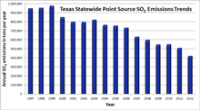 Texas Point Source SO2 Trend Chart