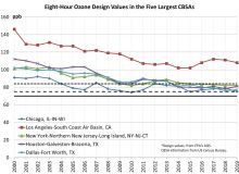 Eight-hour ozone design value trends of the five largest metropolitan areas