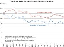 Houston and Los Angeles eigght-hour ozone concentration trends