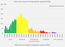 Air Quality Index (AQI) trends from 2000 to 2018 for Houston and Los Angeles