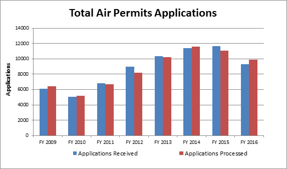 Total Permit Applications Trend Chart
