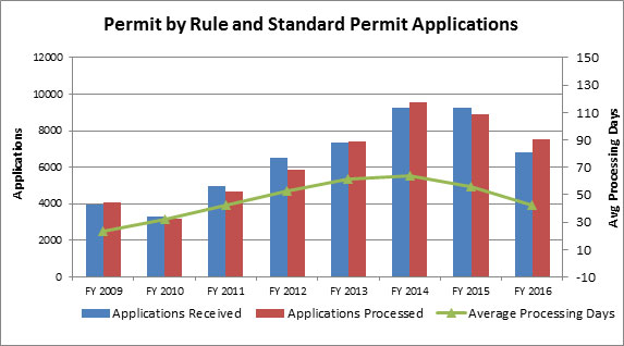 Permit by Rule, Standard Permits Applications Trend Chart