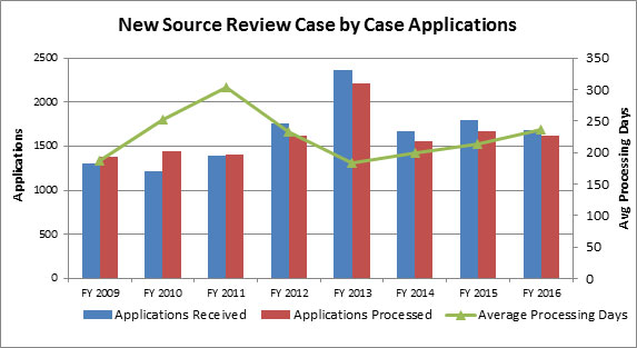NSR Case by Case Permits Applications Trend Chart