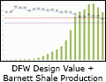 Chart showing DFW air quality design values and gas production in Barnett Shale area.