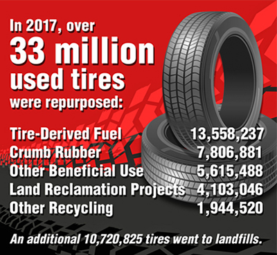 In 2017, over 33 million used tires were repurposed: Tire-Derived Fuel 13,558,237; Crumb Rubber 7,806,881; Other Beneficial Use 5,615,488; Land Reclamation Projects 4,103,046; Other Recycling 1,944,520. An additional 10,720,825 tires went to landfills.