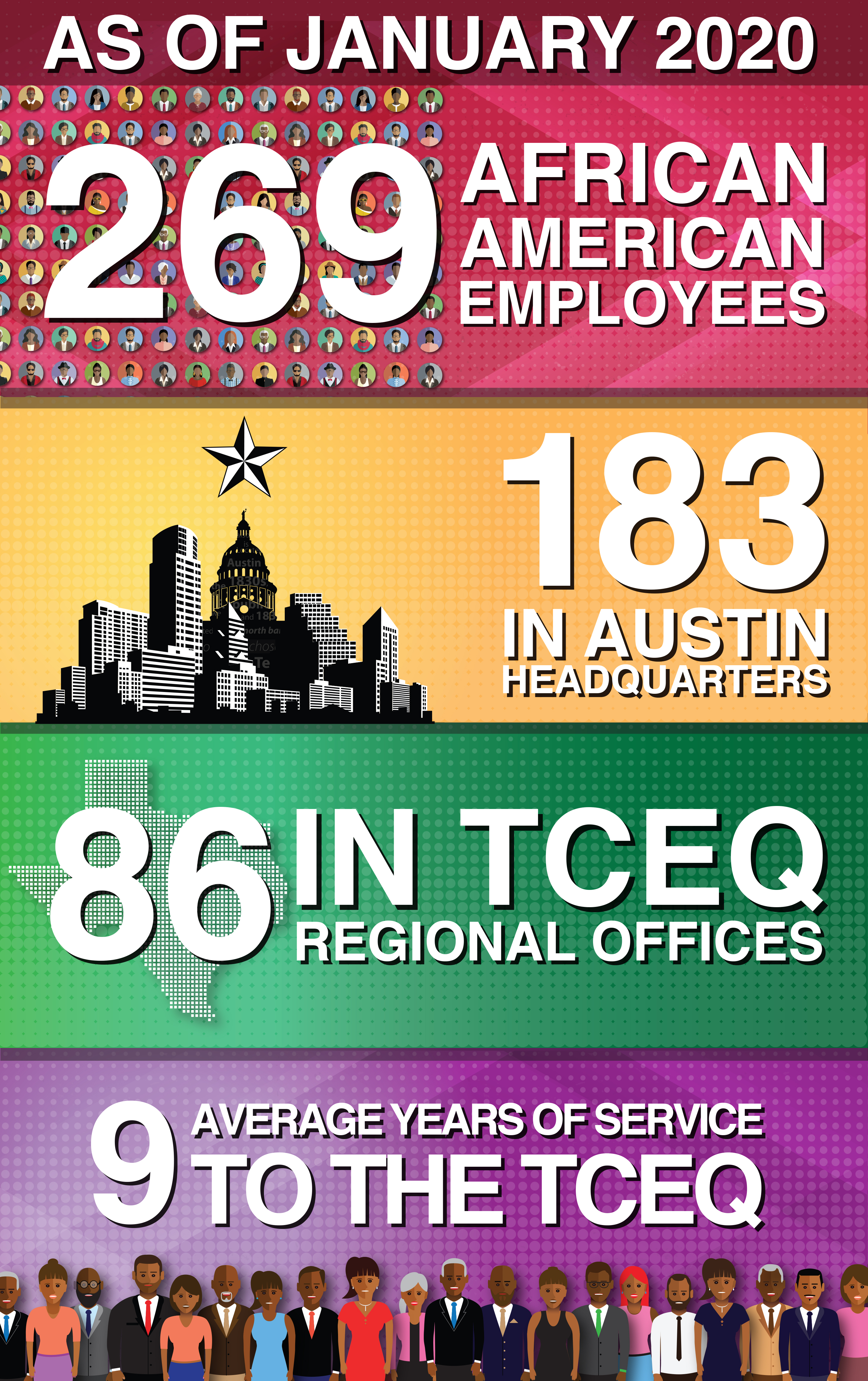 As of January 2020, 269 African American employees, 183 in Austin Headquarters, 86 in TCEQ Regional Offices, and nine average years of service to the TCEQ