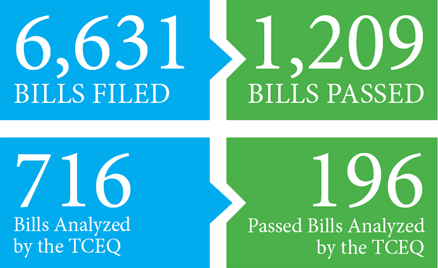 6,631 bills files. 1,209 bills passed. 716 bills analyzed by the TCEQ. 196 passed bills analyzed by the TCEQ.