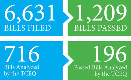 6,631 bills files. 1,209 bills passed. 716 bills analyzed by the TCEQ. 196 passed bills analyzed by the TCEQ.