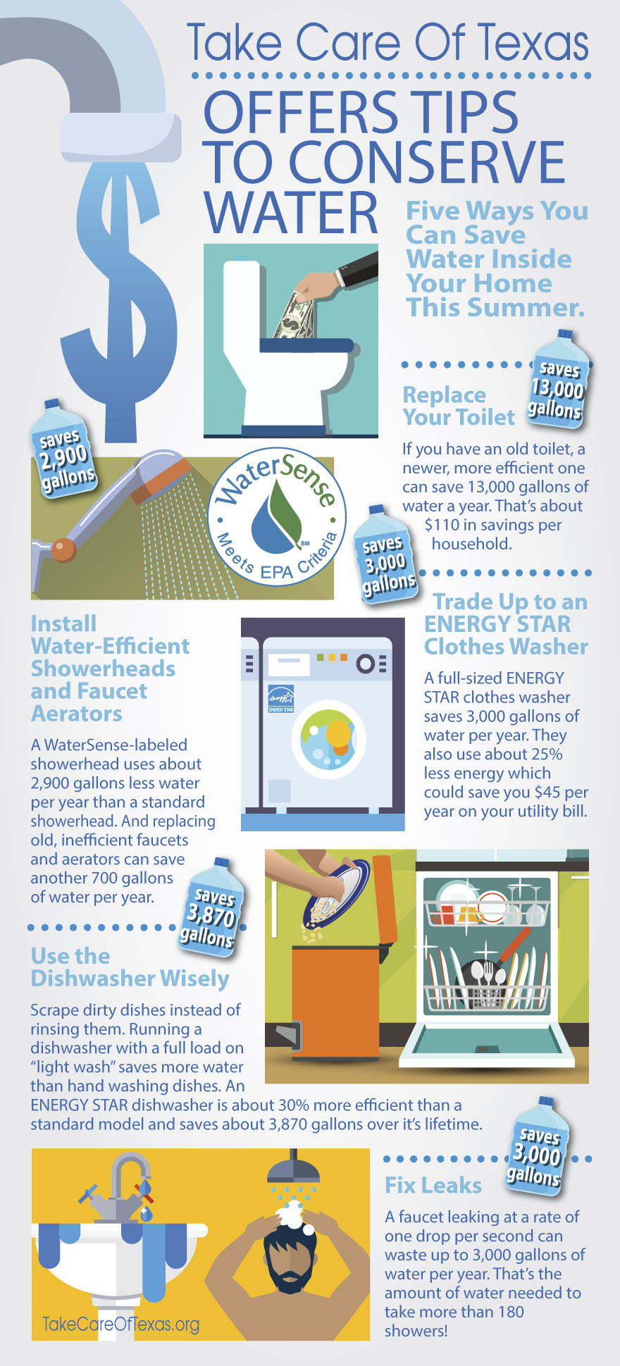 Take Care of Texas offers tips to conserve water.