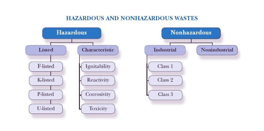 Hazardous and Nonhazardous Wastes