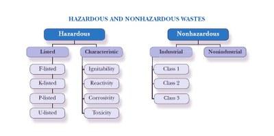 Chart listing hazardous and nonhazardous wastes.
