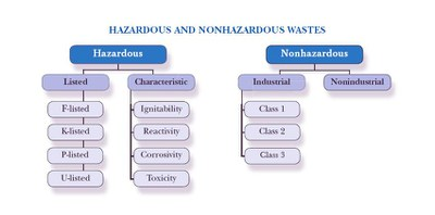 Chart listing hazardous and nonhazardous wastes.