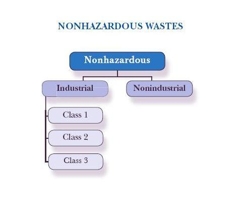 Classes of Nonhazardous Wastes