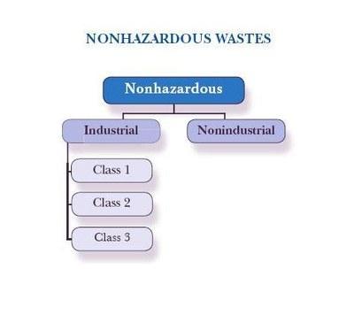 Classes of Nonhazardous Wastes
