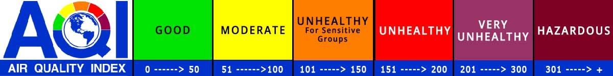 AQI Air Quality Scale