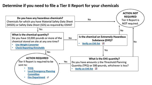 """The flow chart has one starting point to help you determine if you need to file a Tier II Report for your chemicals. The starting point begins with a """"yes"""" or """"no"""" question and has a series of questions to help you determine if you need to file a Tier II Report or not.  1.The first question asks whether you have hazardous chemicals, or chemicals for which you are required by OSHA to keep a Material Safety Data Sheet (MSDS) or Safety Data Sheet (SDS).  If MSDSs or SDSs are not required then you do not need to fill out a Tier II Report.  If MSDSs or SDS are required then you go to the next question. 2.For the second question you must determine the quantity of each chemical.  If you have over 10,000 pounds or more of the chemical at any one time then you will need to file a Tier II report.  Two links are provided: 1) A link to a weight converter and 2) a link to reporting thresholds.  If less than 10,000 pounds of the chemical is stored go to the next question. 3.For the third question you must determine if the chemical is an extremely hazardous substance (EHS) as defined in the regulations.  There is a link to the regulations with the list of EHSs.  If the chemical is not on the list then you do not need to fill out a Tier II Report. If the chemical is found on the list go to the next question. 4.The fourth and final question asks if the quantity of EHS meets or exceeds the Threshold Planning Quantity (TPQ) or 500 pounds, whichever is less. There is a link to the regulations with the list of EHSs and their TPQs.   If the chemical quantity meets or exceeds the TPQ or 500 pounds (whichever value is less) a Tier II Report is required.  Tier II Reports must be sent to Texas Commission on Environmental Quality (TCEQ), the Local Emergency Planning Committee (LEPC) and the local fire department.  The diagram has links to the link to the Submit Your Tier II Report page."""