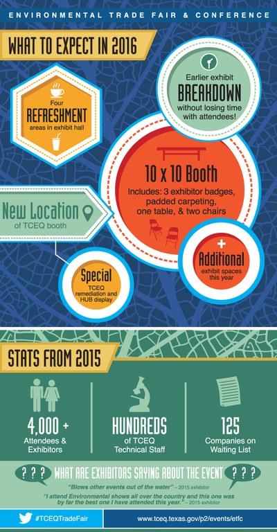 Exhibitor Info Graphic