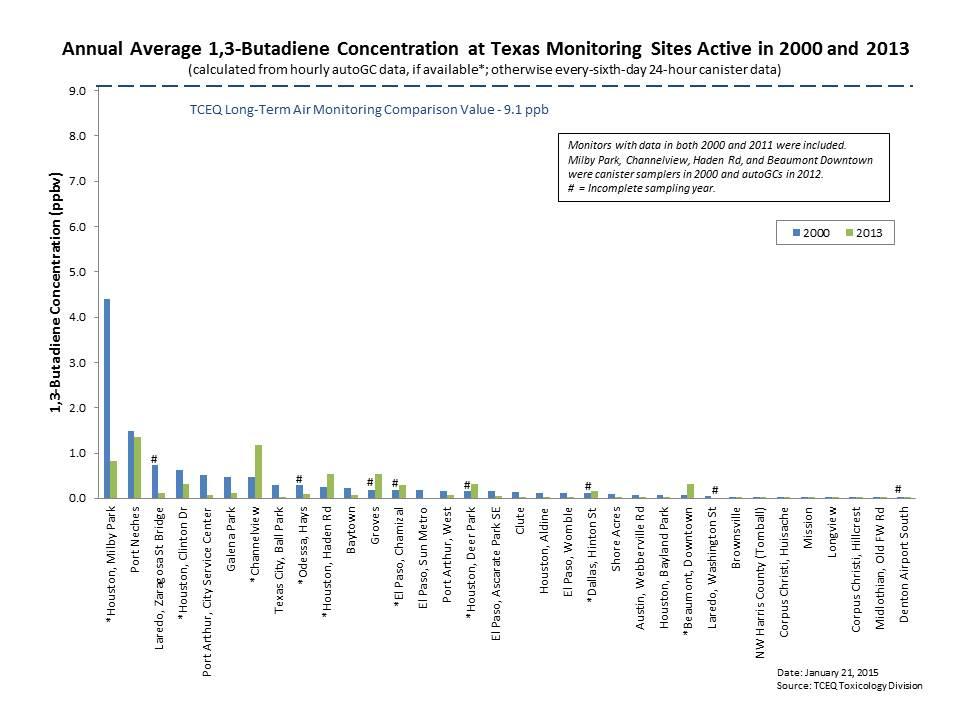 1,3 Butadiene Annual Averages